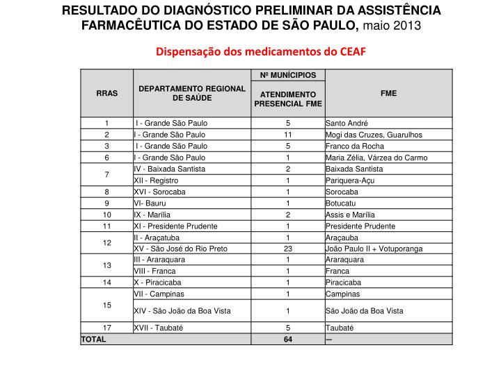 RESULTADO DO DIAGNSTICO PRELIMINAR DA ASSISTNCIA FARMACUTICA DO ESTADO DE SO PAULO,