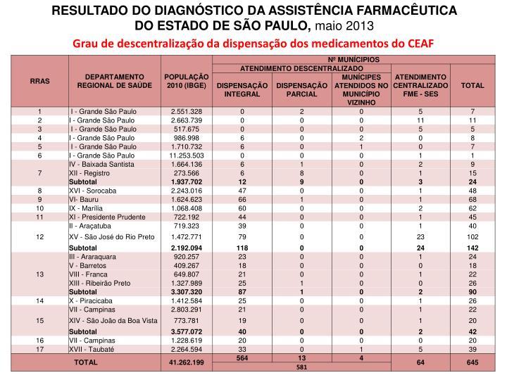 RESULTADO DO DIAGNSTICO DA ASSISTNCIA FARMACUTICA