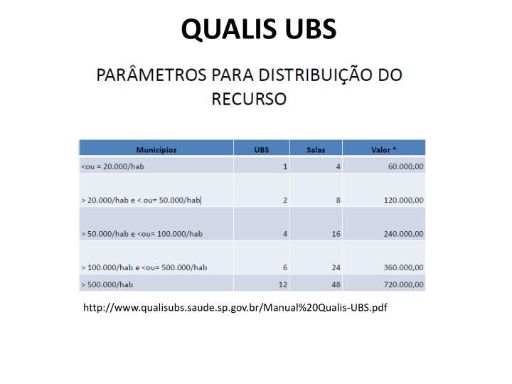 QUALIS UBS
