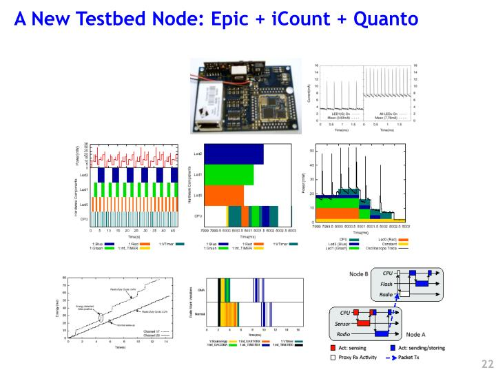 A New Testbed Node: Epic + iCount + Quanto