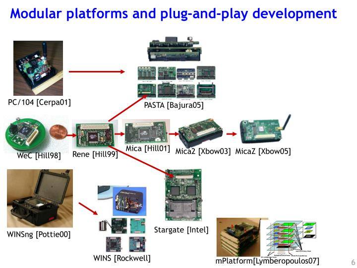 Modular platforms and plug-and-play development