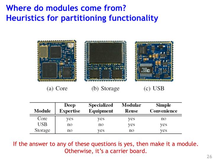 Where do modules come from?