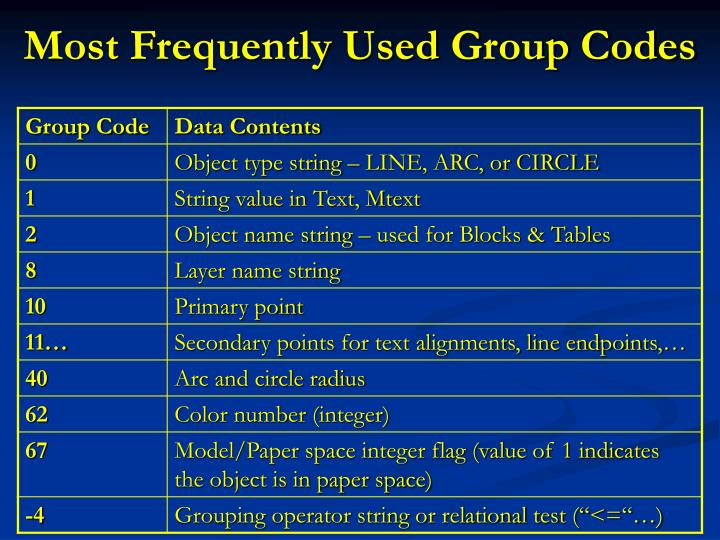 Most Frequently Used Group Codes