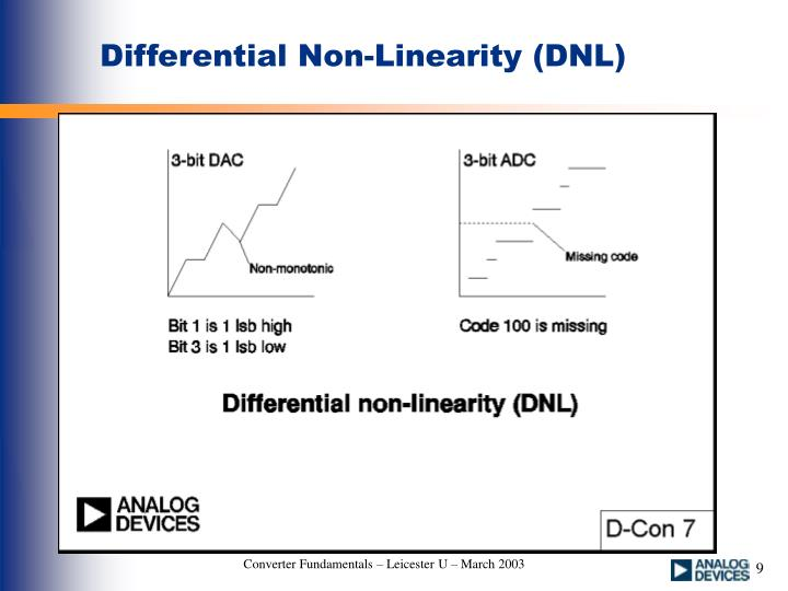 Differential Non-Linearity (DNL)