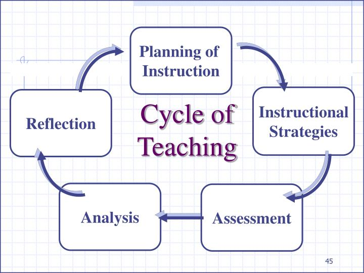 Cycle of Teaching