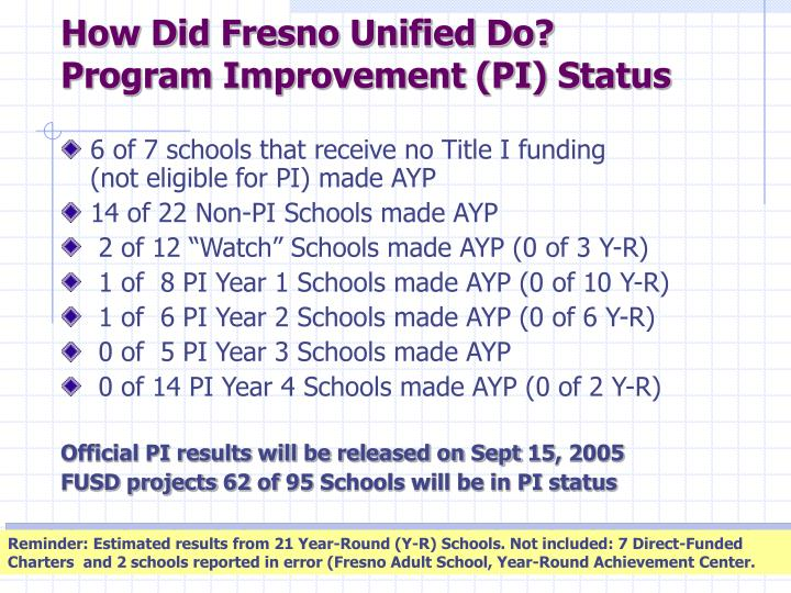 How Did Fresno Unified Do?