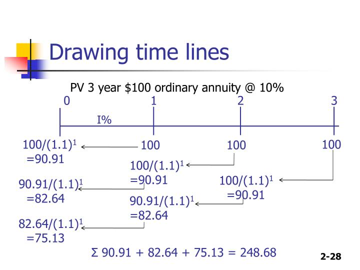 PV 3 year $100 ordinary annuity @ 10%