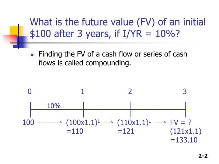 What is the future value fv of an initial 100 after 3 years if i yr 10