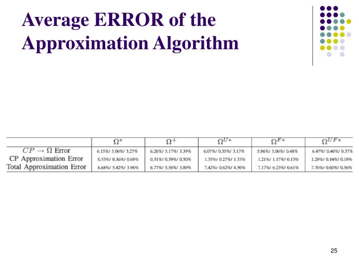 Average ERROR of the Approximation Algorithm