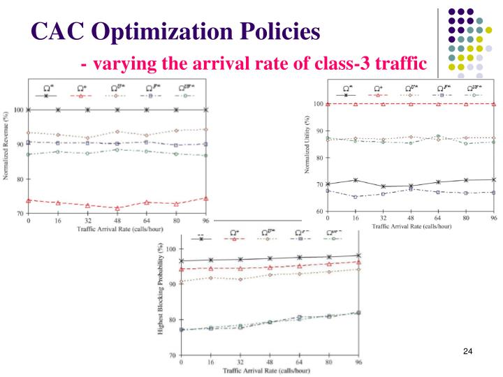 CAC Optimization Policies