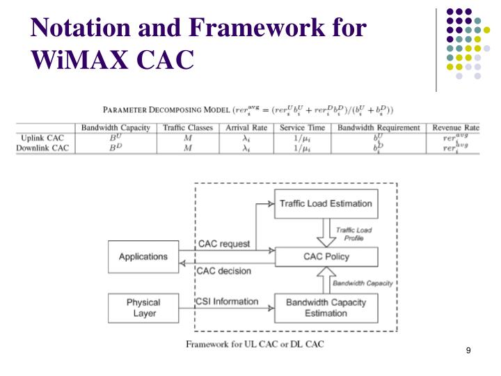 Notation and Framework for WiMAX CAC
