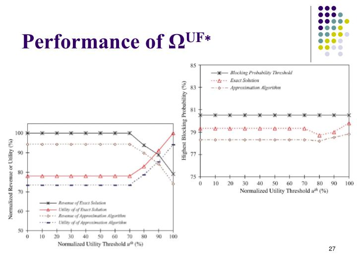 Performance of Ω