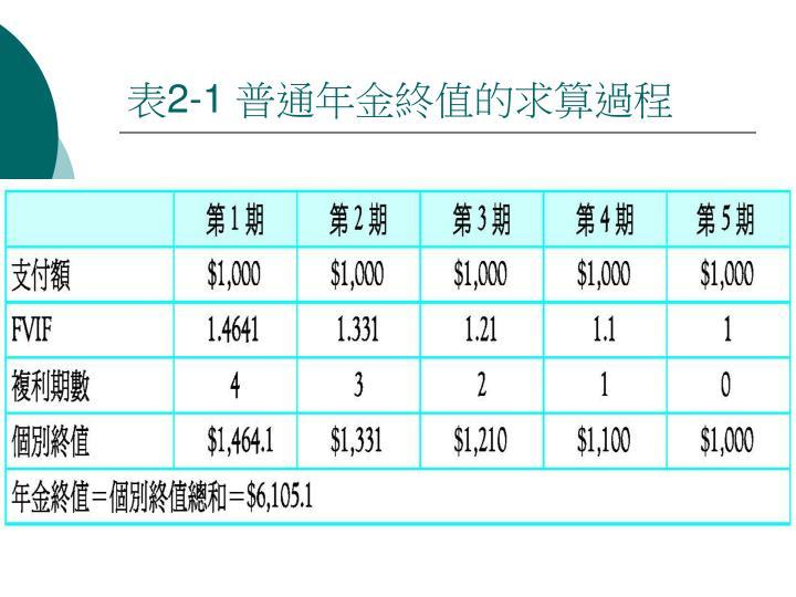 表2-1 普通年金終值的求算過程