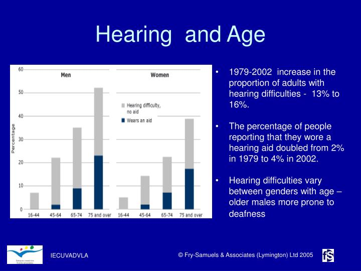 Hearing  and Age