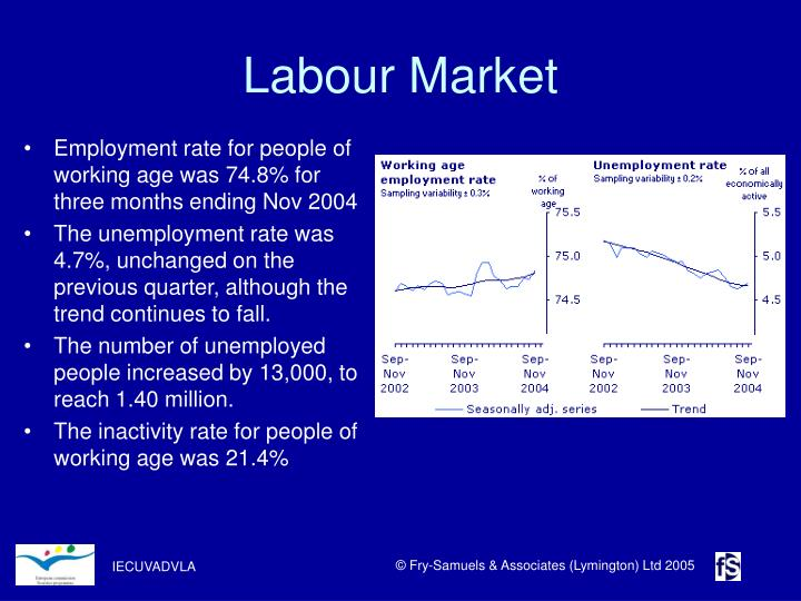 Employment rate for people of working age was 74.8% for three months ending Nov 2004