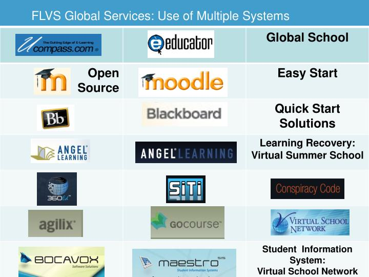 FLVS Global Services: Use of Multiple Systems