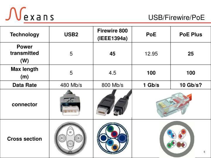 USB/Firewire/PoE