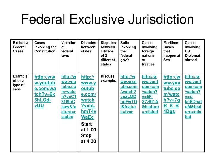 Federal Exclusive Jurisdiction
