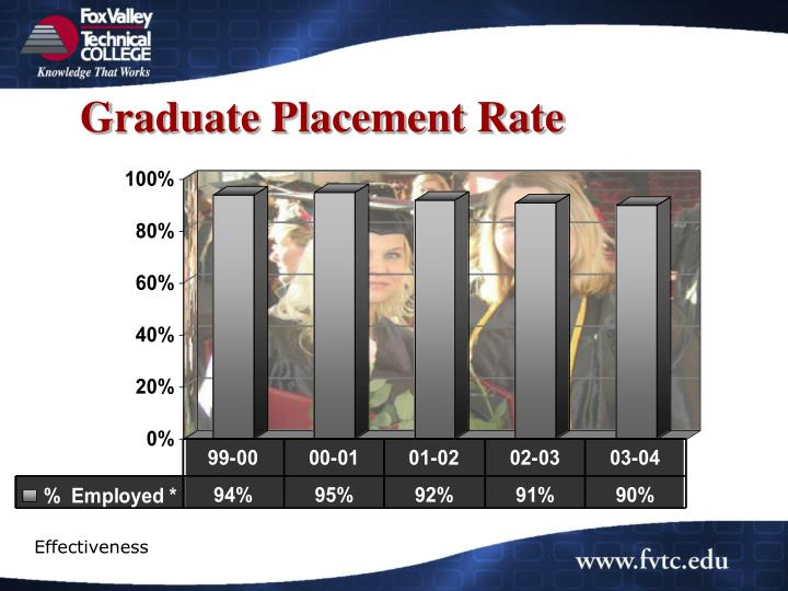 Graduate Placement Rate