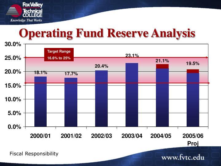 Operating Fund Reserve Analysis