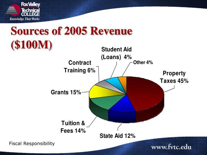 Sources of 2005 Revenue