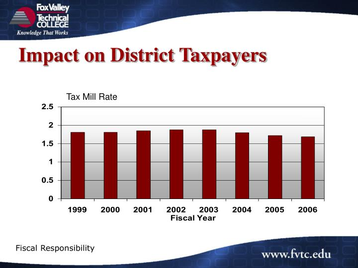 Impact on District Taxpayers