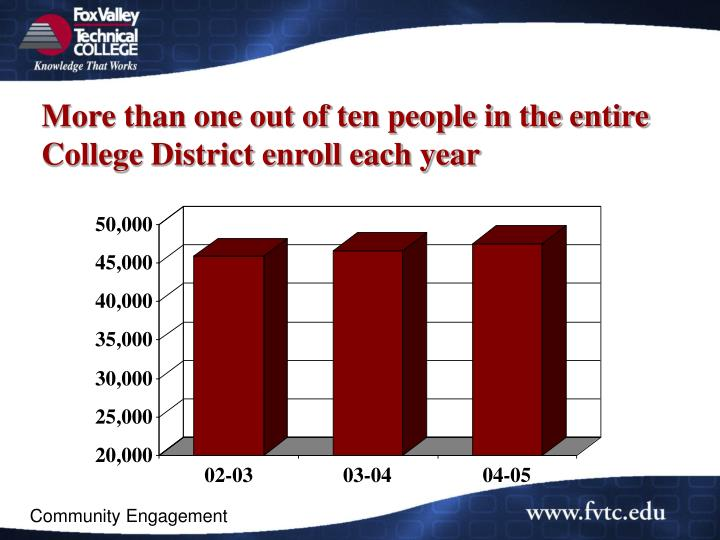 More than one out of ten people in the entire College District enroll each year