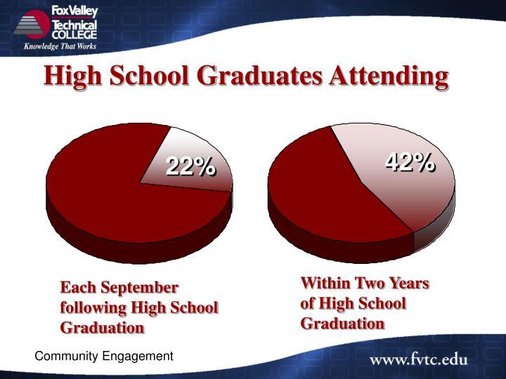 High School Graduates Attending