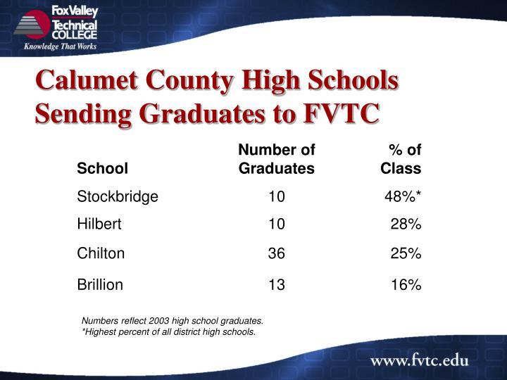 Calumet County High Schools Sending Graduates to FVTC