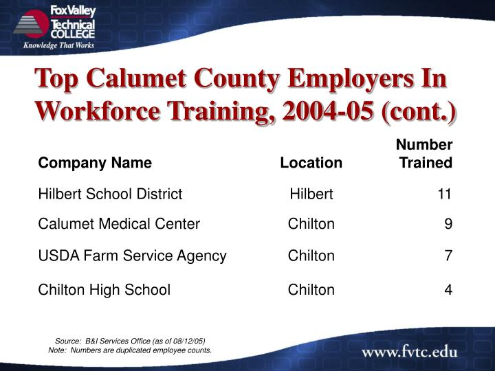 Top Calumet County Employers In Workforce Training, 2004-05 (cont.)