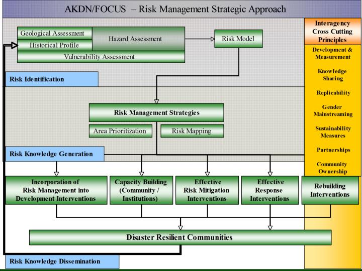 AKDN Risk Management Framework