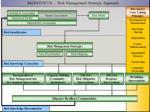akdn risk management framework