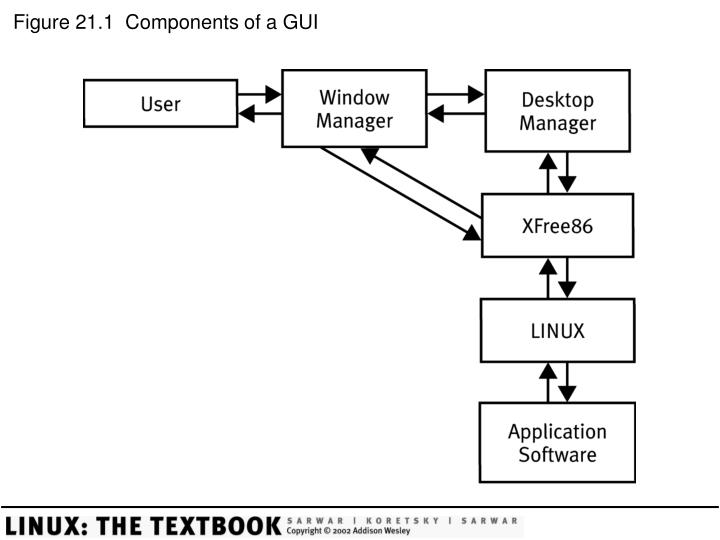 Figure 21 1 components of a gui