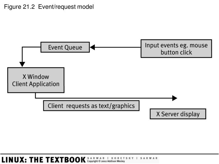 Figure 21 2 event request model