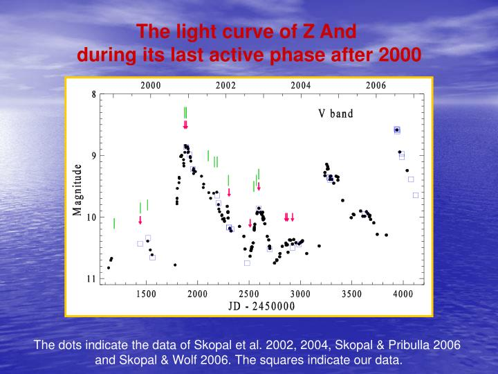 The light curve of Z And