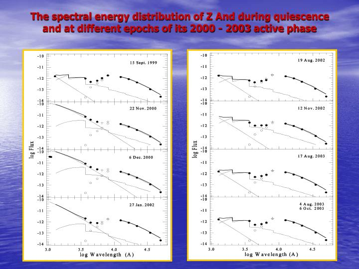 The spectral energy distribution of Z And during quiescence