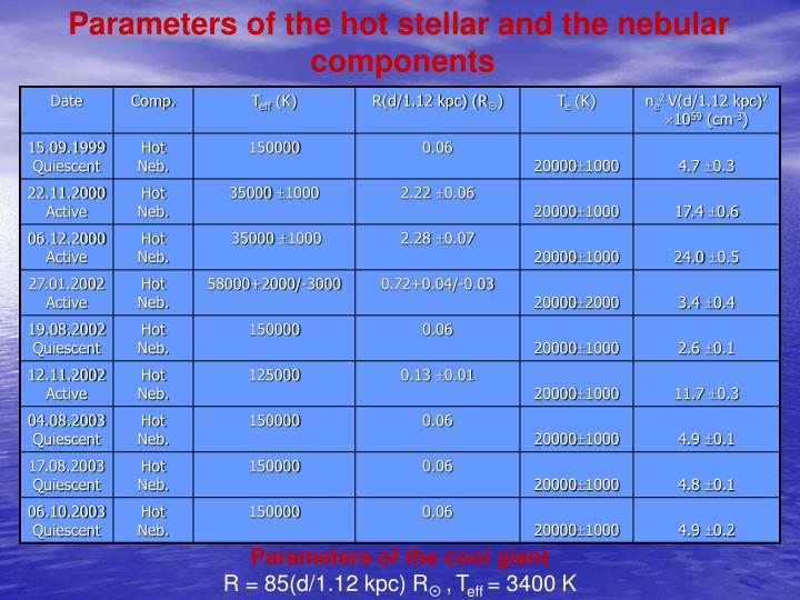 Parameters of the hot stellar and the nebular