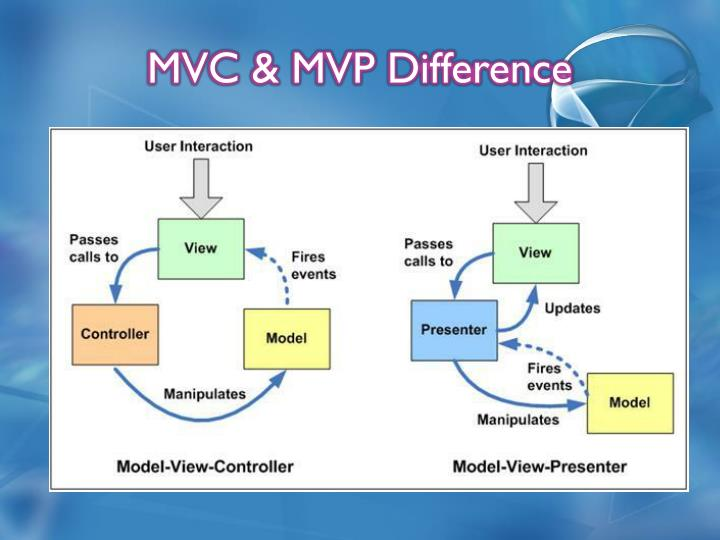 MVC & MVP Difference
