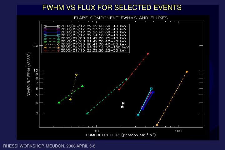 FWHM VS FLUX FOR SELECTED EVENTS