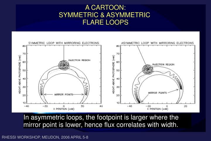 In asymmetric loops, the footpoint is larger where the