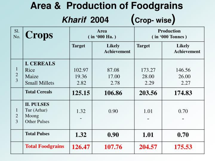 Area &  Production of Foodgrains