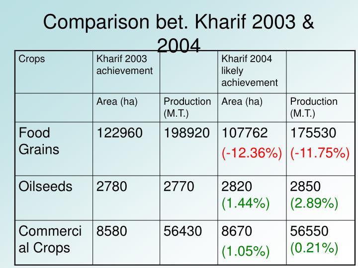 Comparison bet. Kharif 2003 & 2004