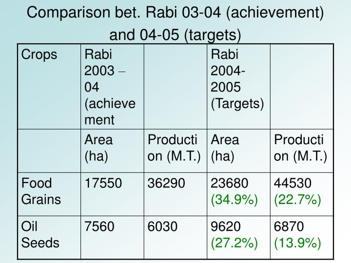 Comparison bet. Rabi 03-04 (achievement)  and 04-05 (targets)