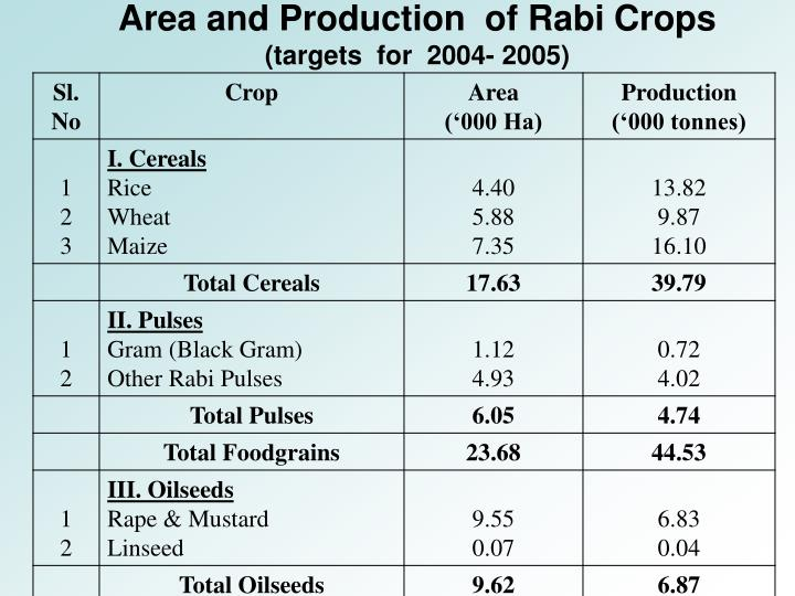 Area and Production  of Rabi Crops