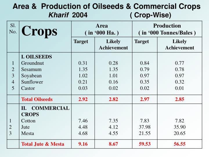 Area &  Production of Oilseeds & Commercial Crops