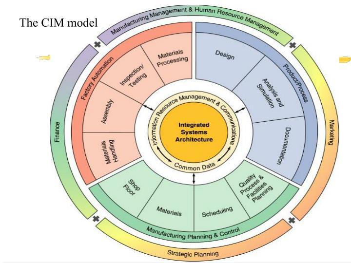 The CIM model