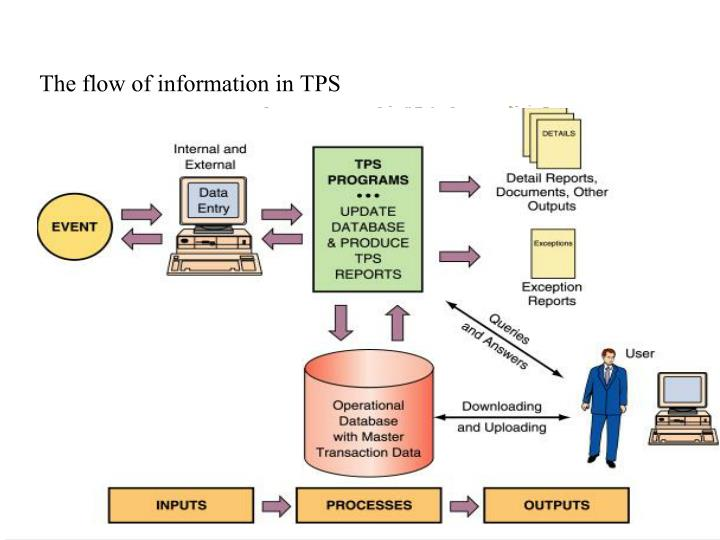 The flow of information in TPS