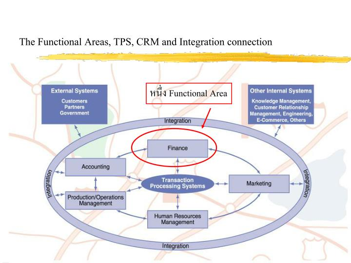 The Functional Areas, TPS, CRM and Integration connection