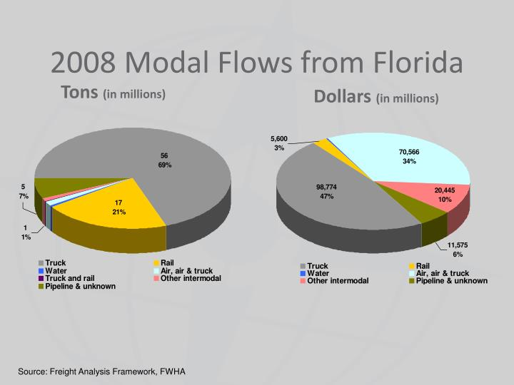 2008 Modal Flows from Florida