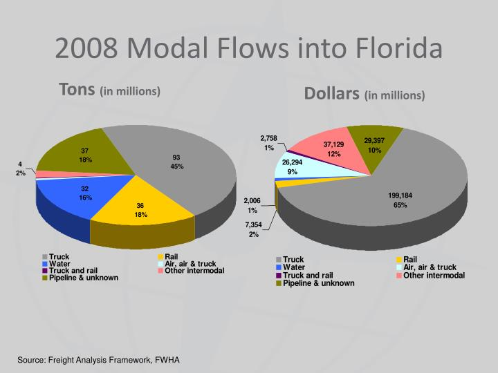 2008 Modal Flows into Florida